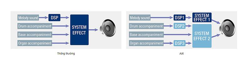 Đàn Casio CT-X3000 có nguồn âm thanh thế hệ mới sử dụng LSI hiệu năng cao